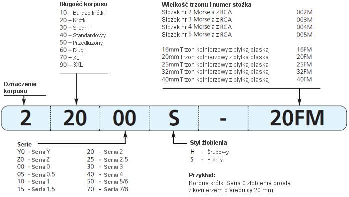 1253 kowalskie stałe