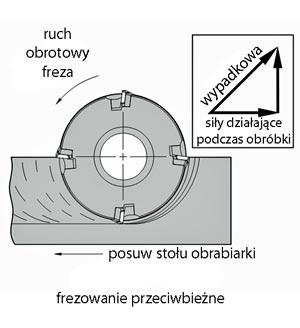 frezowanie przewbiezne